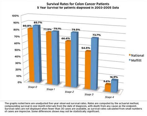 colon cancer survival rates picture 11