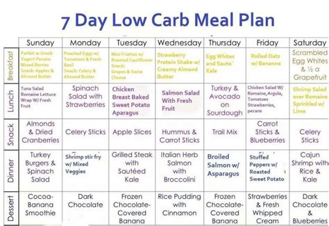 low carb weight loss plan picture 1