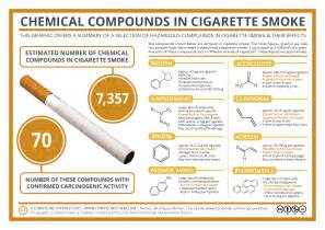 chemicals found in tobacco and its smoke picture 1