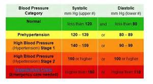 High blood pressure graphs picture 6
