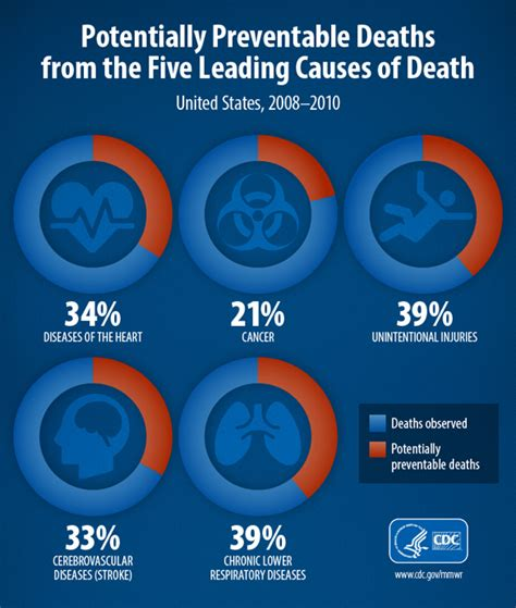cdc report deaths due to diet and lifestyle picture 1