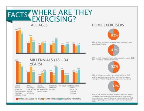 health club trends and statistics from 1988 to picture 2