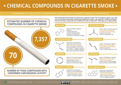 chemicals found in tobacco and its smoke picture 2