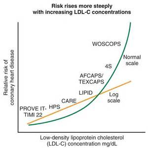 Cholesterol at risk charts picture 6