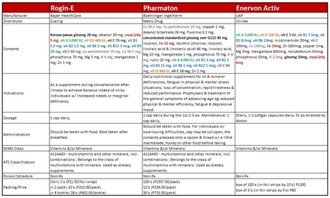 rogin e multivitamins reviews picture 3