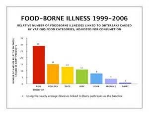 foodborne illness list picture 5