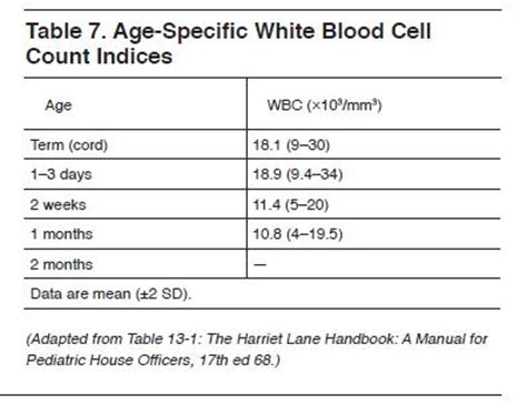 high white blood count normal neutrophil count picture 3