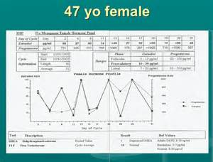 testosterone therapy and estrogen levels picture 13