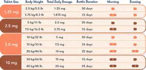 what is the dosage of menstrogen tablet picture 1