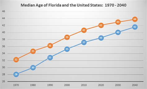 florida aging picture 9