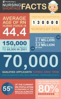 nursing shortage and aging population picture 14