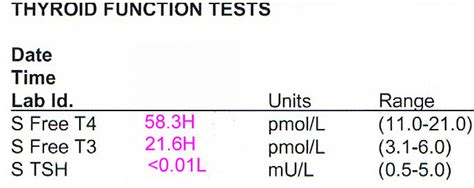 cost of thyroid test picture 5