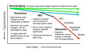 module3 normal changes of aging picture 7