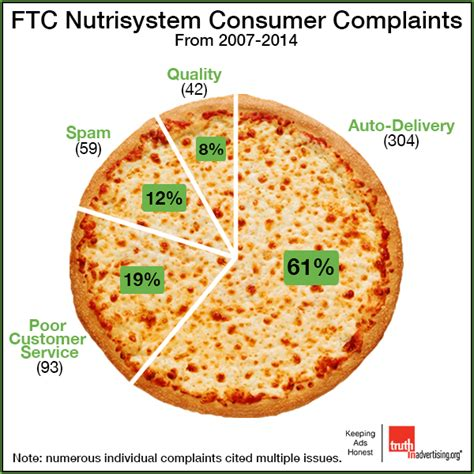 consumer complaints on la weight loss picture 2