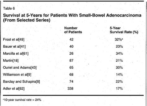 adenocarcinoma survival rate prostate picture 3