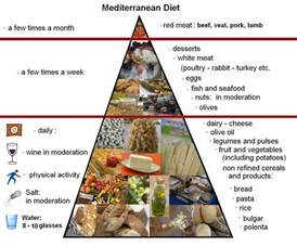 a copy of the ohio mayo clinic diet picture 2