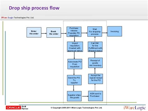 drop-ship order flow in malaysia picture 15