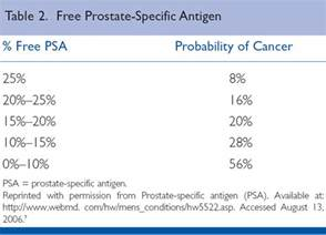 Psa count prostate picture 1