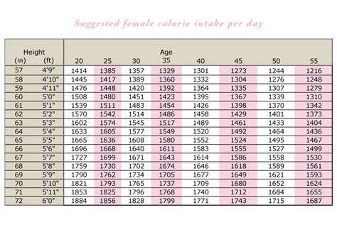 calorie intake and weight loss picture 13