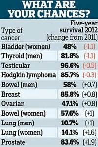bladder cancer survivor rate picture 19