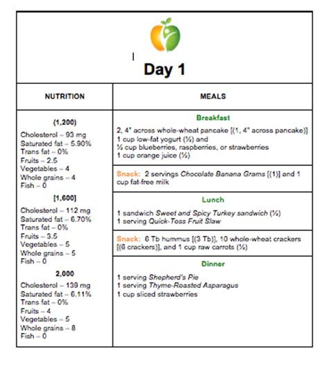 cardiac patients three day diet picture 10