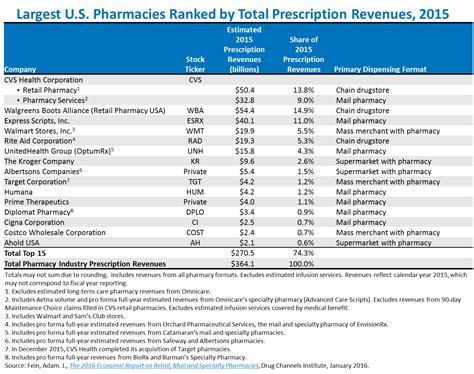 walgreens prescription list 2015 picture 14