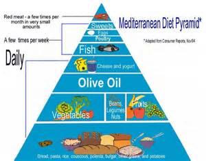 mediterranean diet pyramid picture 9