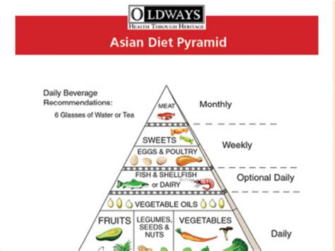 chinese diet picture 9