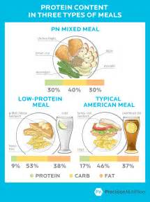 high protein diet health risks picture 1