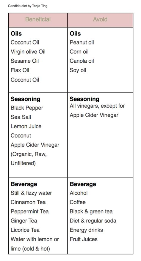 yeast cleansing diet picture 3