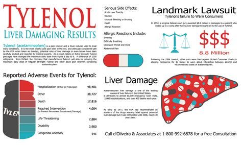 acute liver failure and tylenol picture 1