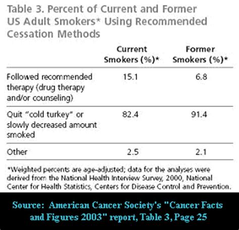 graphs on cold turkey vs. stop smoking aids picture 3