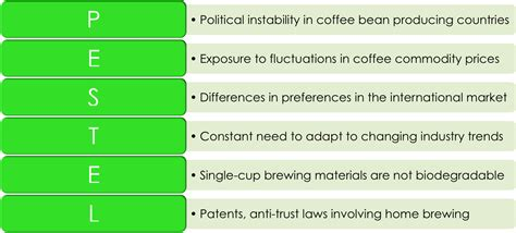 price of green coffee picture 2