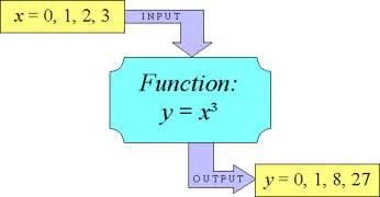functions picture 18