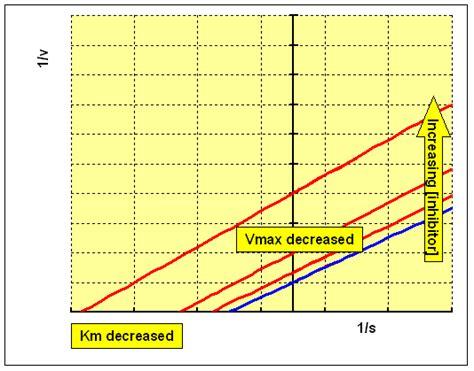 vmax graph picture 2