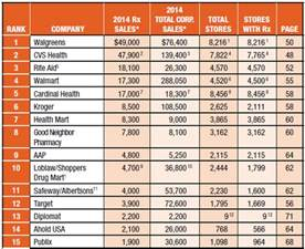 retail prescription program drug list 2015 picture 4
