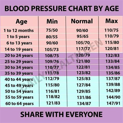 blood pressure and lowl picture 11