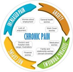 chronic pain relief picture 7