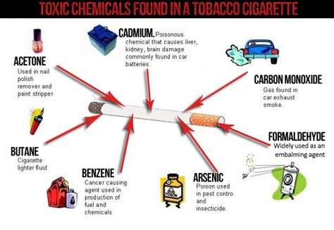 chemicals found in tobacco and its smoke picture 5