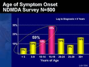 bipolar spectrum disorders and aging picture 2