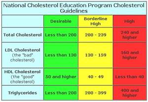 what numbers are good for cholesterol picture 2