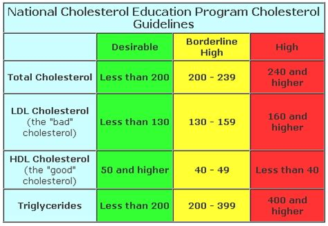 cholesterol values picture 2