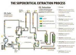 marijuana co2 extraction equipment for sale picture 3