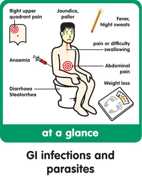 gi virus symptoms picture 3