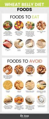 wheat belly diet food list picture 1