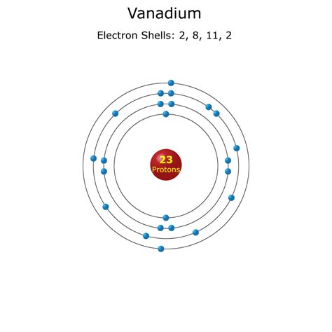 what is the burning point of vanadium picture 6