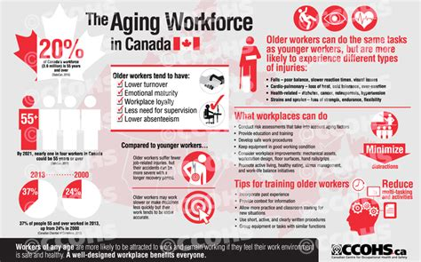 aging canada picture 13