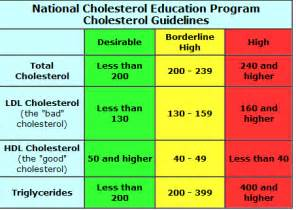 what numbers are good for cholesterol picture 1
