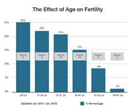 aging and reproductive picture 18