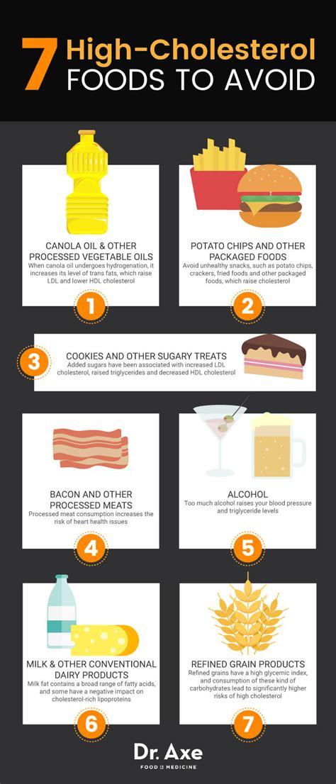 Foods with high cholesterol picture 1
